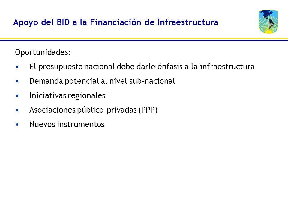 Apoyo del BID a la Financiación de Infraestructura Oportunidades: El presupuesto nacional debe darle énfasis a la infraestructura Demanda potencial al