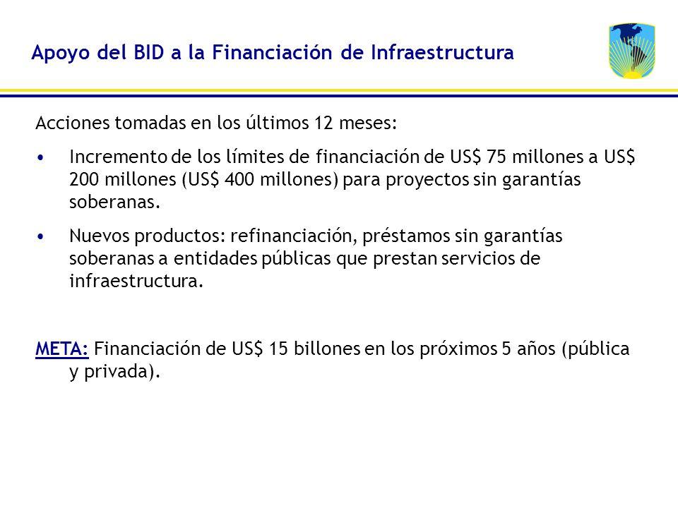 Acciones tomadas en los últimos 12 meses: Incremento de los límites de financiación de US$ 75 millones a US$ 200 millones (US$ 400 millones) para proy
