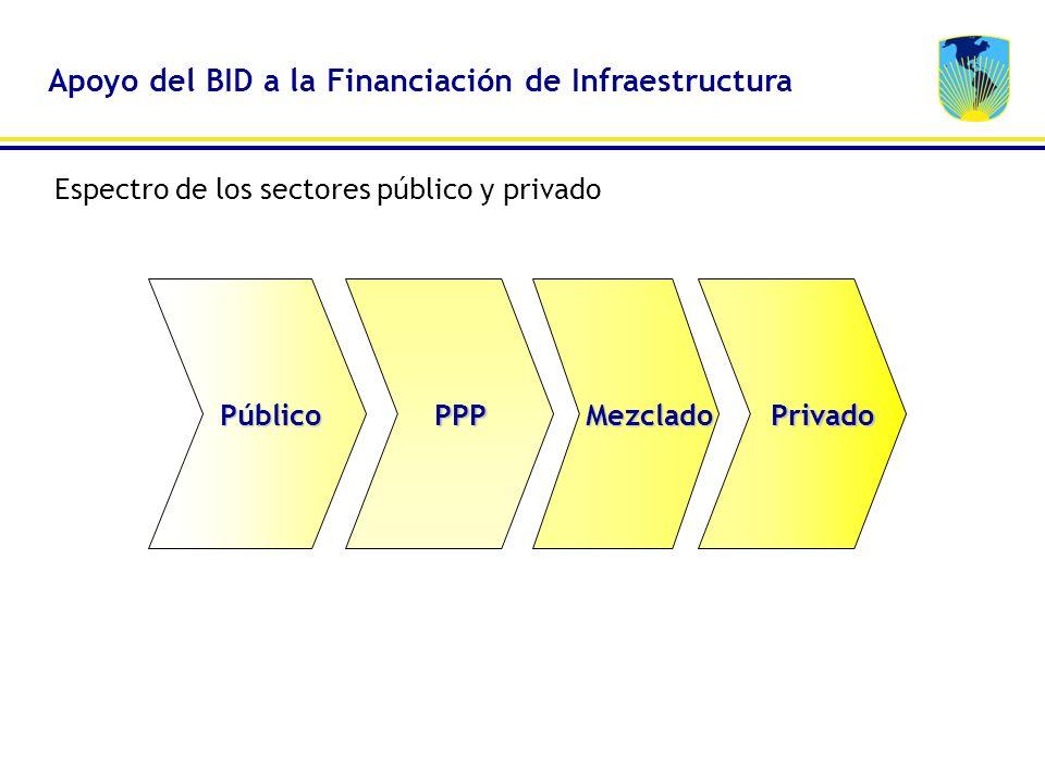 PúblicoPPPMezcladoPrivado Espectro de los sectores público y privado Apoyo del BID a la Financiación de Infraestructura
