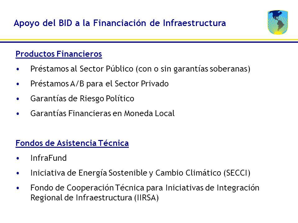 Productos Financieros Préstamos al Sector Público (con o sin garantías soberanas) Préstamos A/B para el Sector Privado Garantías de Riesgo Político Ga