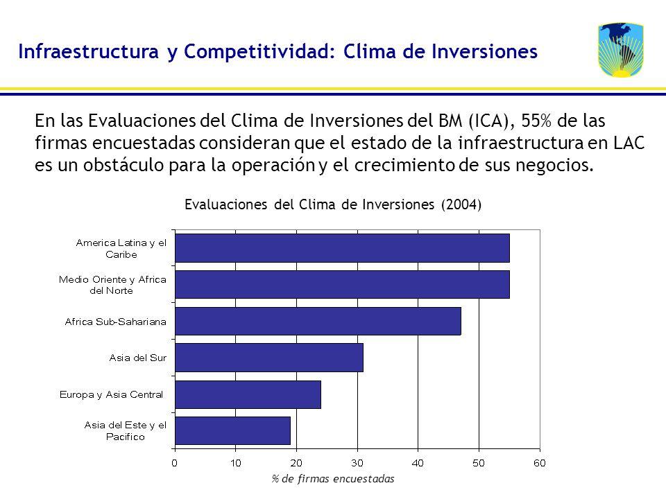 En las Evaluaciones del Clima de Inversiones del BM (ICA), 55% de las firmas encuestadas consideran que el estado de la infraestructura en LAC es un o