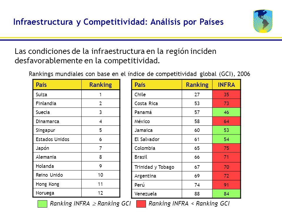 Rankings mundiales con base en el índice de competitividad global (GCI), 2006 PaísRanking Suiza1 Finlandia2 Suecia3 Dinamarca4 Singapur5 Estados Unido
