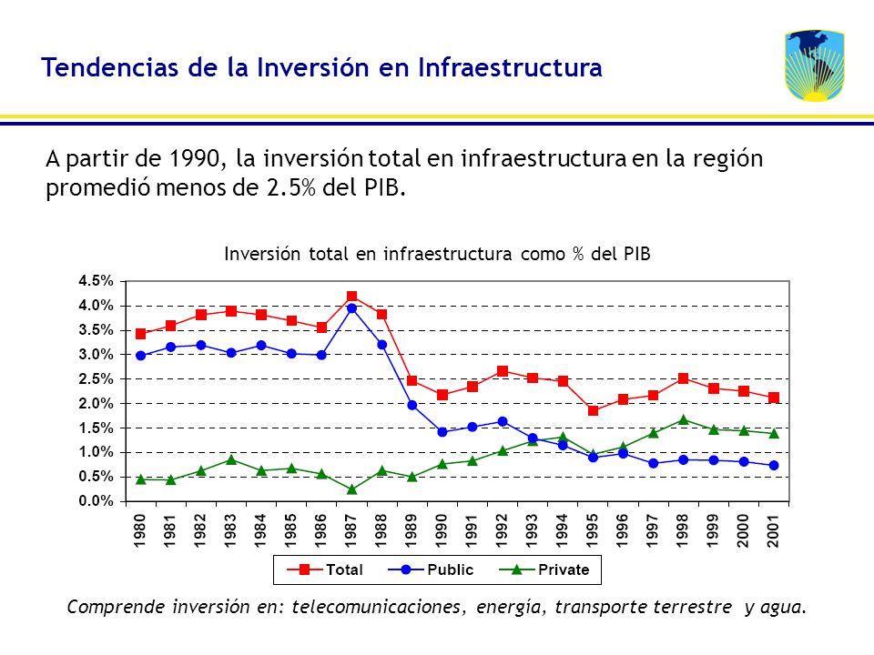 Tendencias de la Inversión en Infraestructura A partir de 1990, la inversión total en infraestructura en la región promedió menos de 2.5% del PIB. Com