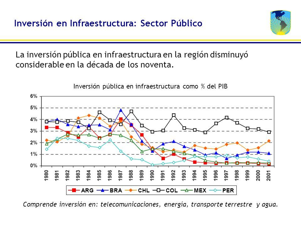 La inversión pública en infraestructura en la región disminuyó considerable en la década de los noventa. Inversión pública en infraestructura como % d