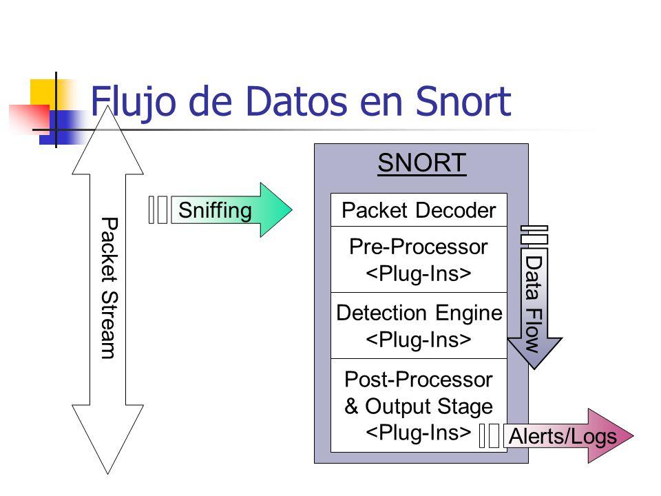Flujo de Datos en Snort SNORT Data Flow Packet Stream Packet Decoder Pre-Processor Detection Engine Post-Processor & Output Stage Sniffing Alerts/Logs