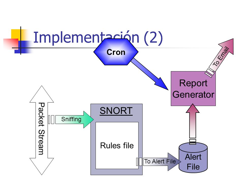 Implementación (2) Report Generator SNORT Packet Stream Sniffing Rules file Alert File To Alert File To Email Cron