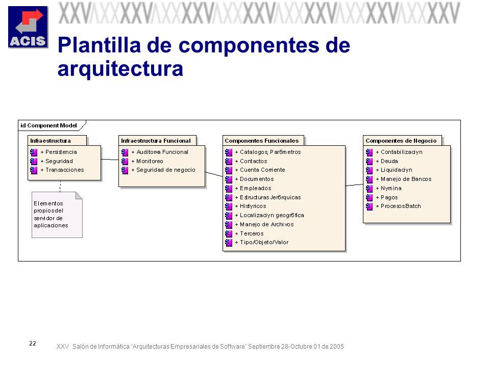 XXV Salón de Informática Arquitecturas Empresariales de Software Septiembre 28-Octubre 01 de 2005 22 Plantilla de componentes de arquitectura