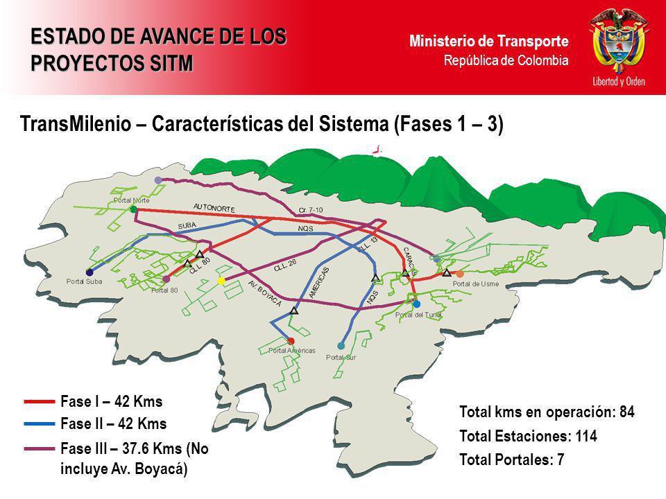 Ministerio de Transporte República de Colombia TransMilenio – Características del Sistema (Fases 1 – 3) Fase I – 42 Kms Fase II – 42 Kms Fase III – 37