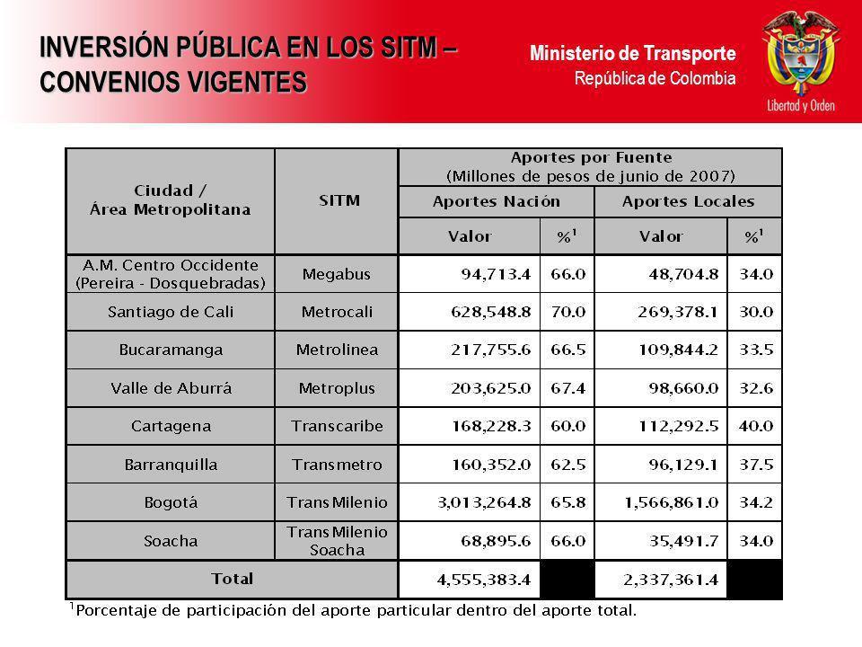 Ministerio de Transporte República de Colombia INICIO OPERACIÓN, ABRIL 2009 Metrolínea – Contratación Pendiente ESTADO DE AVANCE DE LOS PROYECTOS SITM A CONTRATAR EN CUARTO TRIMESTRE 2007 OBJETO VALOR (millones de pesos) FECHA APERTURA Glorieta Quebrada Seca con Cra 15 $ 4.556Noviembre Espacio Publico ICP – Molino$ 2.500Noviembre Estaciones y Puentes Peatonales (Grupo 1) $ 30.000Noviembre Estaciones y Puentes Peatonales (Grupo 2) $ 30.000Noviembre Estación de transferencia Provenza $ 7.500Noviembre Estación de transferencia Cañaveral $ 5.000Noviembre A CONTRATAR VIGENCIA 2008 OBJETO VALOR (millones de pesos) Acceso Ciudadela Real de Minas$ 8.000 Adecuación Rutas Alimentadoras $ 15.654 Ciclorutas$ 5.000