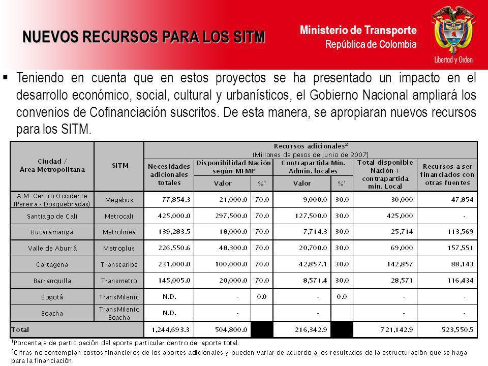 Ministerio de Transporte República de Colombia NUEVOS RECURSOS PARA LOS SITM Teniendo en cuenta que en estos proyectos se ha presentado un impacto en el desarrollo económico, social, cultural y urbanísticos, el Gobierno Nacional ampliará los convenios de Cofinanciación suscritos.