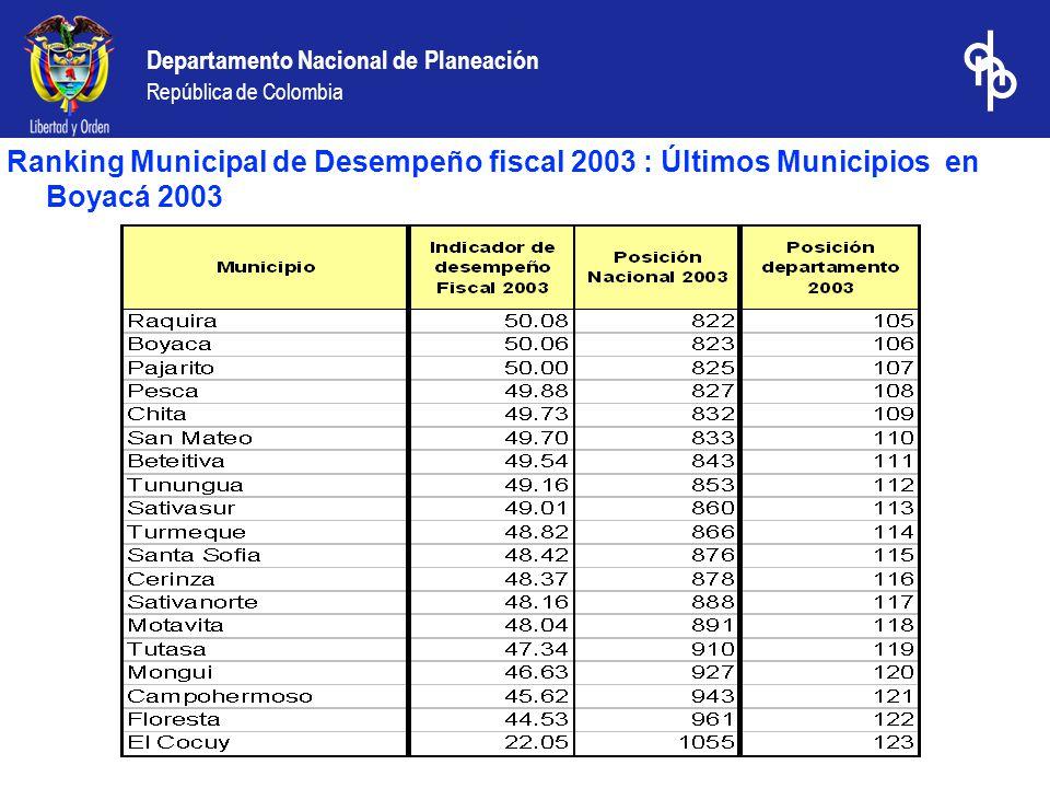 Departamento Nacional de Planeación República de Colombia Ranking Municipal de Desempeño fiscal 2003 : Últimos Municipios en Boyacá 2003