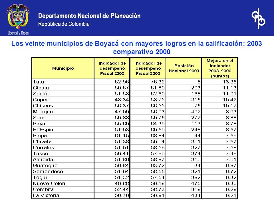 Departamento Nacional de Planeación República de Colombia Los veinte municipios de Boyacá con mayores logros en la calificación: 2003 comparativo 2000