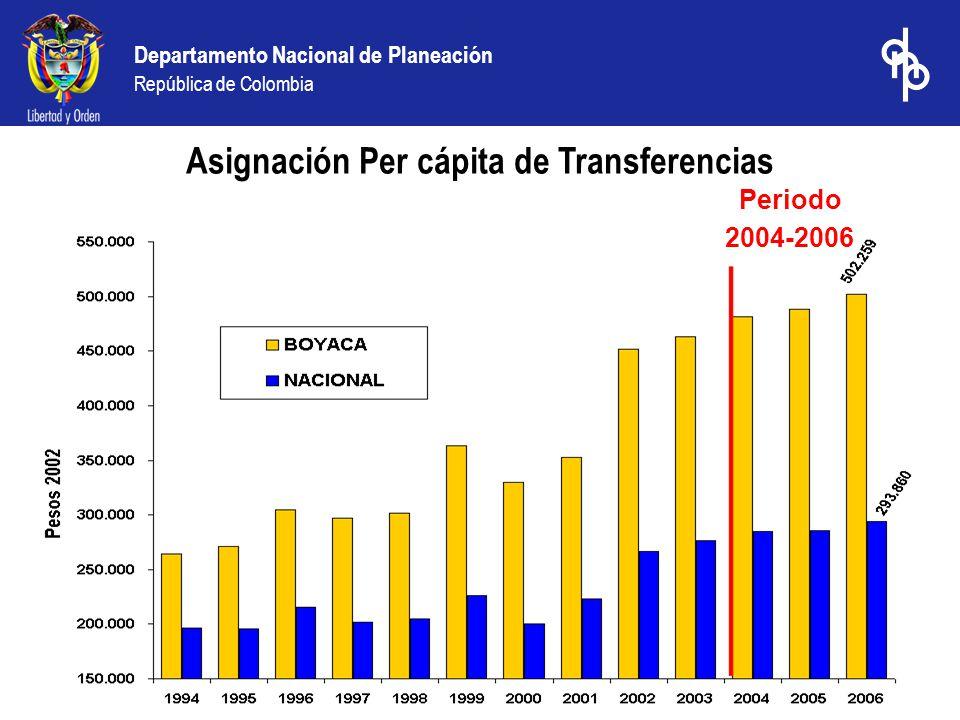 Departamento Nacional de Planeación República de Colombia Asignación Per cápita de Transferencias Periodo 2004-2006
