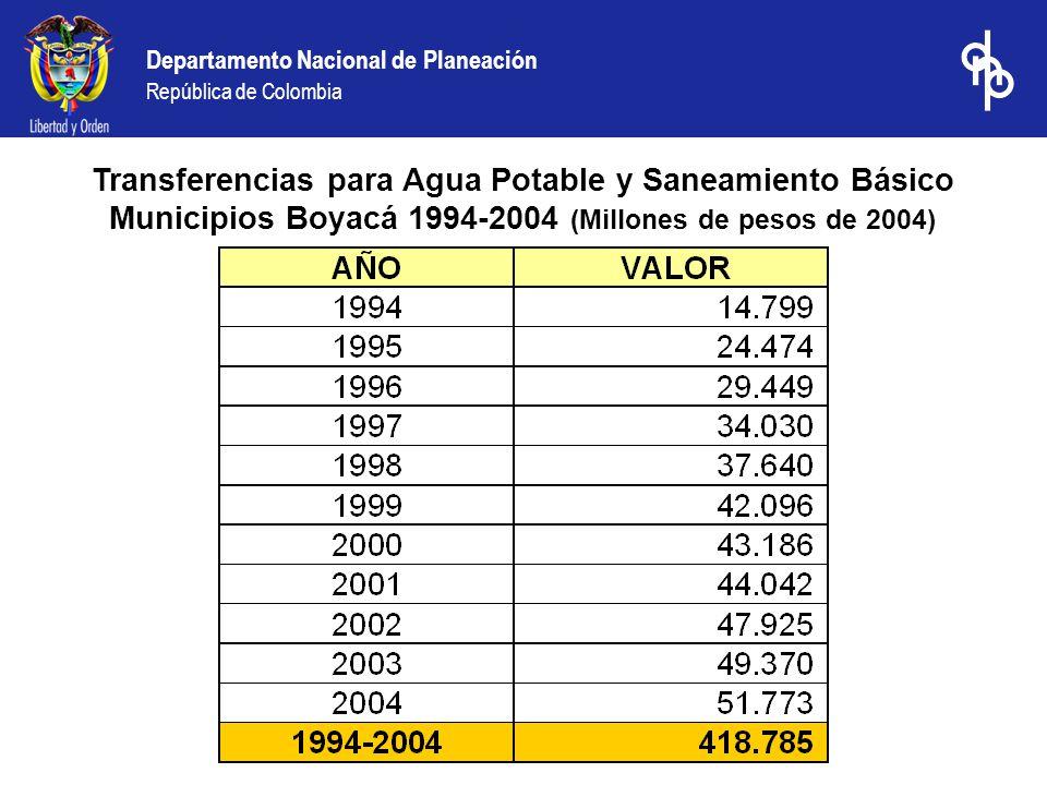 Departamento Nacional de Planeación República de Colombia Transferencias para Agua Potable y Saneamiento Básico Municipios Boyacá 1994-2004 (Millones de pesos de 2004)