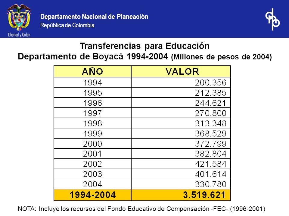 Departamento Nacional de Planeación República de Colombia Transferencias para Educación Departamento de Boyacá 1994-2004 (Millones de pesos de 2004) NOTA: Incluye los recursos del Fondo Educativo de Compensación -FEC- (1996-2001)