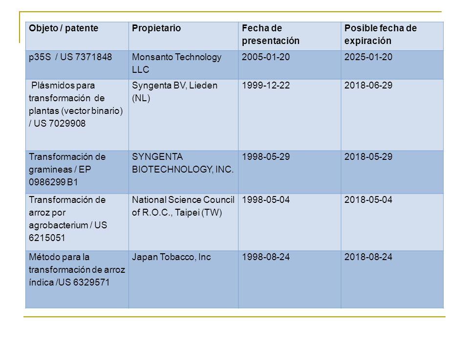 Objeto / patentePropietario Fecha de presentación Posible fecha de expiración p35S / US 7371848 Monsanto Technology LLC 2005-01-202025-01-20 Plásmidos para transformación de plantas (vector binario) / US 7029908 Syngenta BV, Lieden (NL) 1999-12-222018-06-29 Transformación de gramineas / EP 0986299 B1 SYNGENTA BIOTECHNOLOGY, INC.