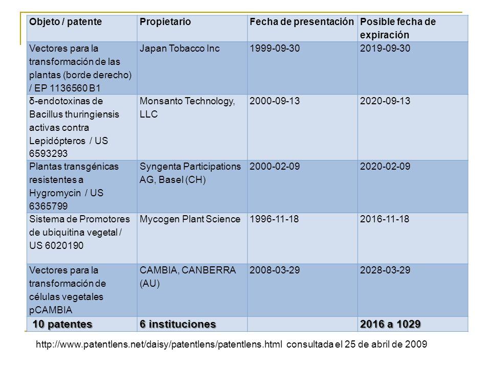 Objeto / patentePropietarioFecha de presentación Posible fecha de expiración Vectores para la transformación de las plantas (borde derecho) / EP 1136560 B1 Japan Tobacco Inc1999-09-302019-09-30 δ-endotoxinas de Bacillus thuringiensis activas contra Lepidópteros / US 6593293 Monsanto Technology, LLC 2000-09-132020-09-13 Plantas transgénicas resistentes a Hygromycin / US 6365799 Syngenta Participations AG, Basel (CH) 2000-02-092020-02-09 Sistema de Promotores de ubiquitina vegetal / US 6020190 Mycogen Plant Science1996-11-182016-11-18 Vectores para la transformación de células vegetales pCAMBIA CAMBIA, CANBERRA (AU) 2008-03-292028-03-29 10 patentes 10 patentes 6 instituciones 2016 a 1029 http://www.patentlens.net/daisy/patentlens/patentlens.html consultada el 25 de abril de 2009