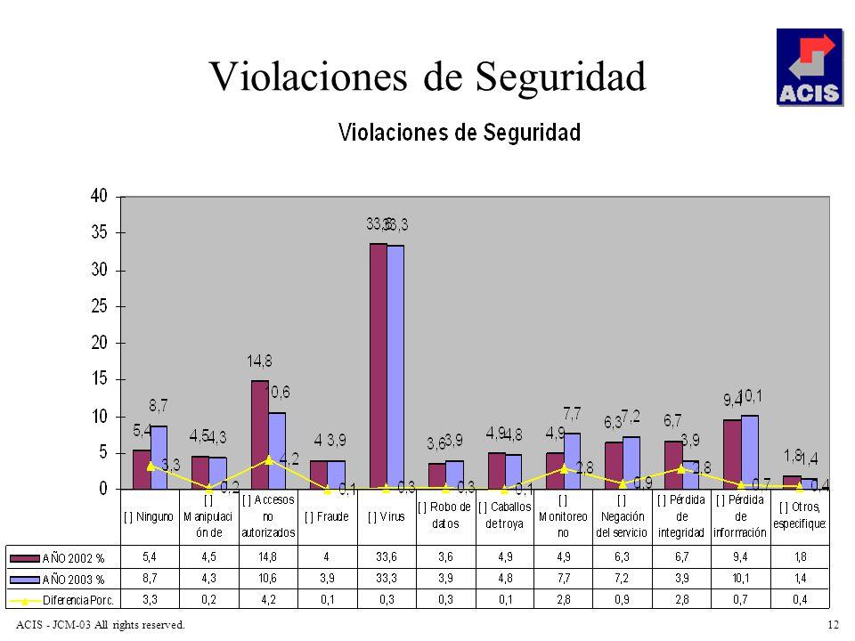 ACIS - JCM-03 All rights reserved.12 Violaciones de Seguridad