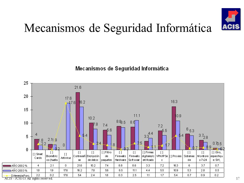 ACIS - JCM-03 All rights reserved.17 Mecanismos de Seguridad Informática