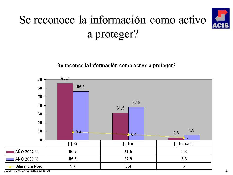ACIS - JCM-03 All rights reserved.21 Se reconoce la información como activo a proteger?