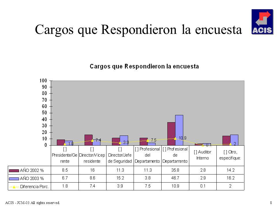 ACIS - JCM-03 All rights reserved.8 Cargos que Respondieron la encuesta