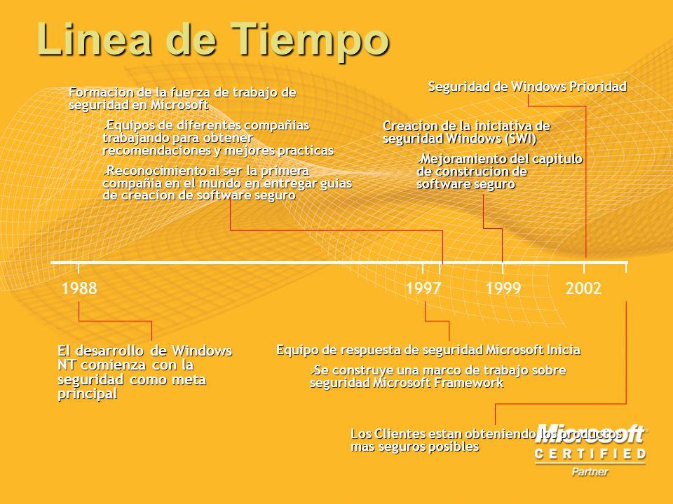 Linea de Tiempo 198819971999 El desarrollo de Windows NT comienza con la seguridad como meta principal Formacion de la fuerza de trabajo de seguridad