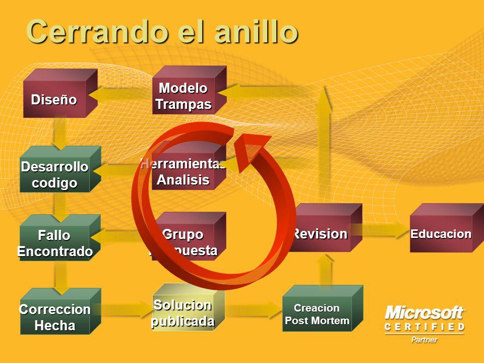 Cerrando el anillo FalloEncontrado Diseño Desarrollocodigo ModeloTrampas HerramientasAnalisis GrupoRespuesta CorreccionHecha Solucionpublicada Creacio
