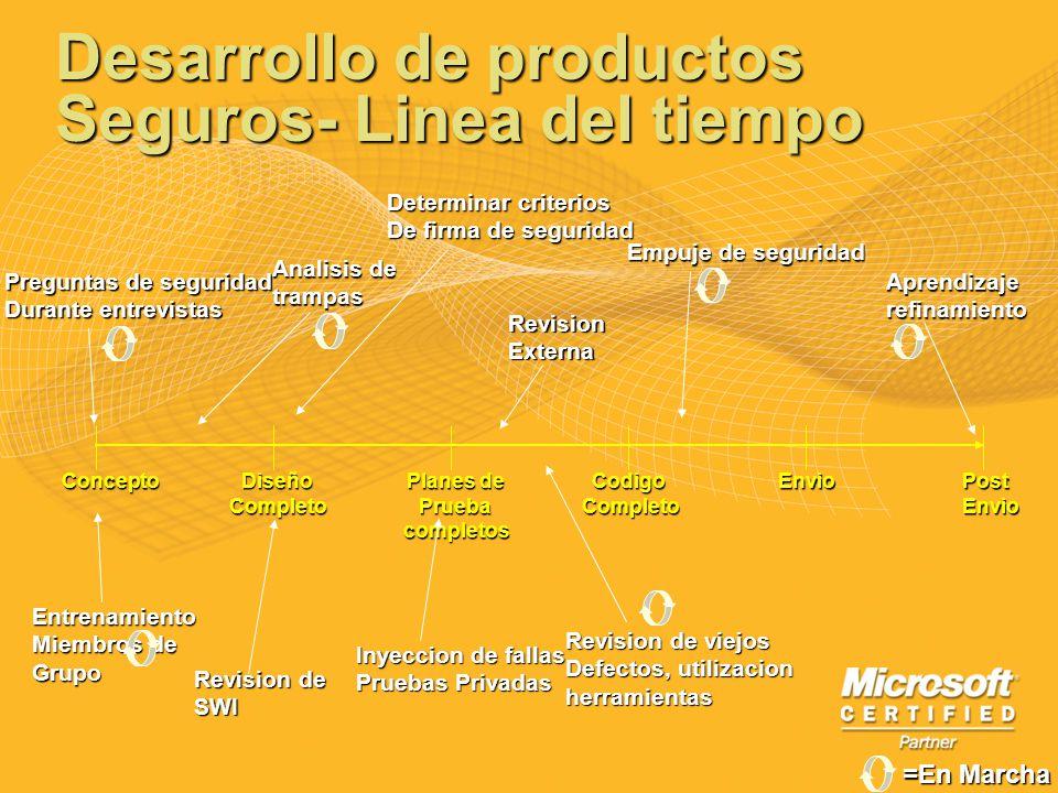 Desarrollo de productos Seguros- Linea del tiempo ConceptoDiseñoCompleto Planes de PruebacompletosCodigoCompletoEnvioPostEnvio Revision de SWI Inyecci