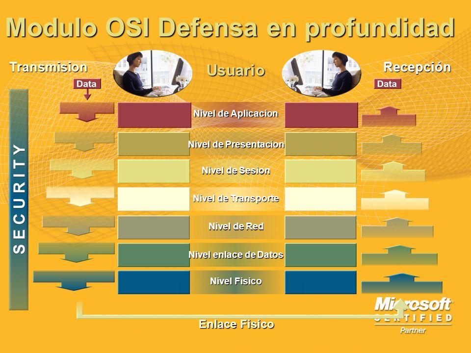 Modulo OSI Defensa en profundidad Usuario Enlace Fisico TransmisionRecepción Nivel de Aplicacion Nivel de Presentacion Nivel de Sesion Nivel de Transp