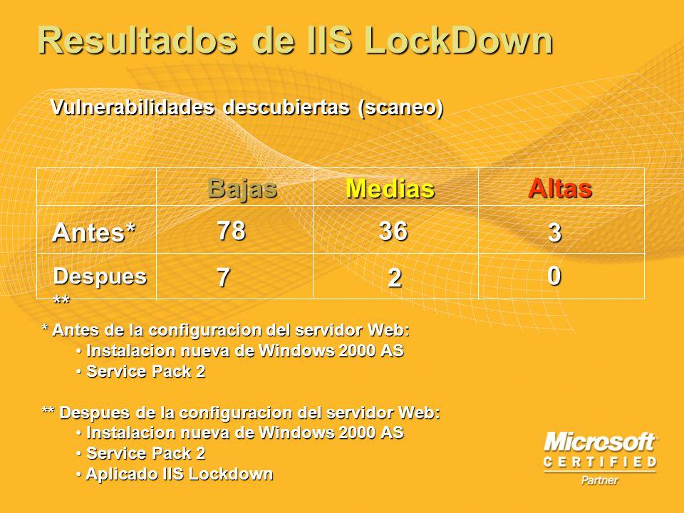 Resultados de IIS LockDown BajasMedias Altas Antes* Despues ** * Antes de la configuracion del servidor Web: Instalacion nueva de Windows 2000 AS Inst