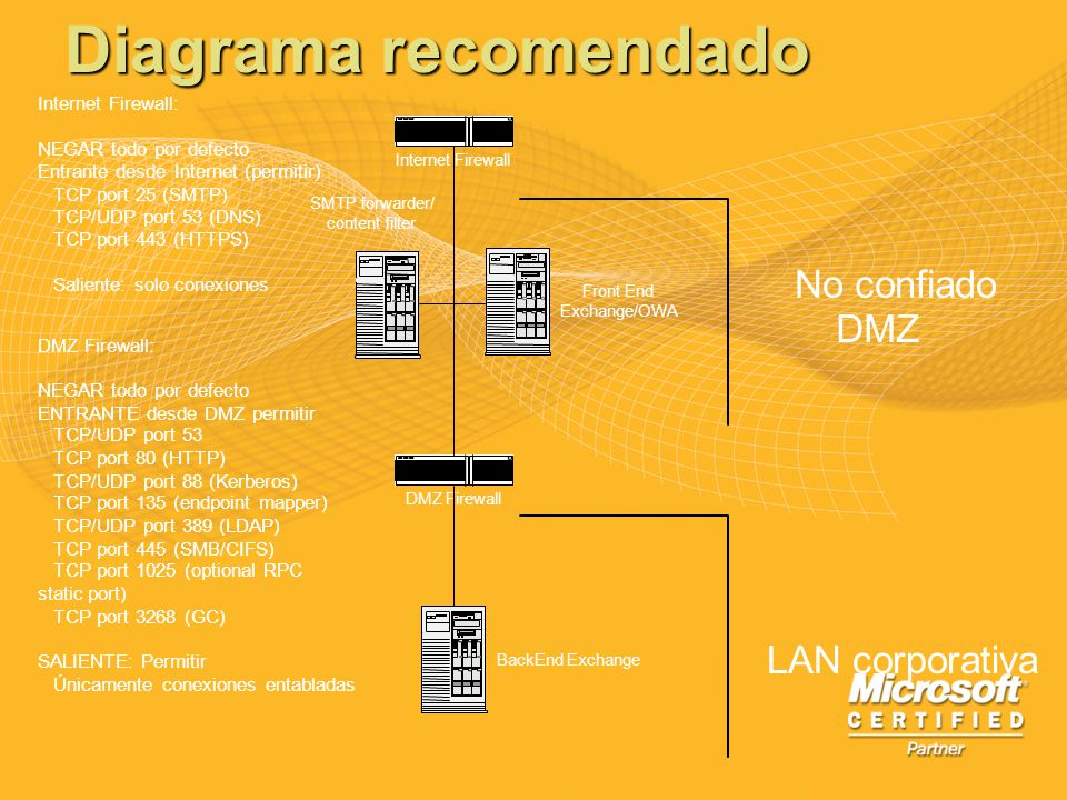 Diagrama recomendado Front End Exchange/OWA BackEnd Exchange DMZ Firewall Internet Firewall No confiado DMZ LAN corporativa SMTP forwarder/ content fi