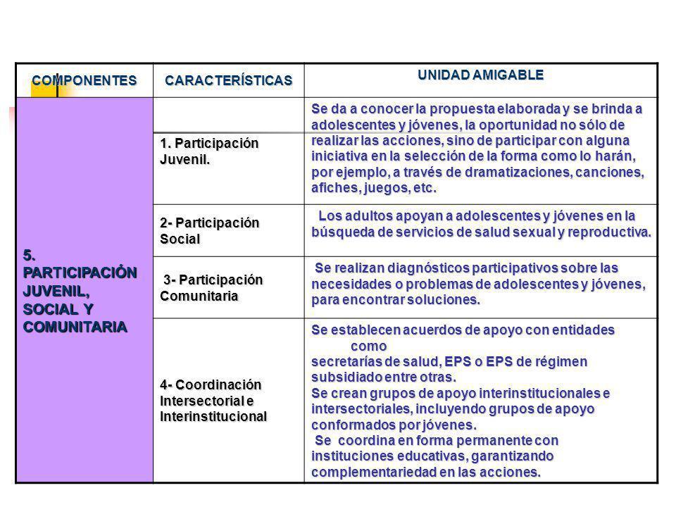 COMPONENTESCARACTERÍSTICAS UNIDAD AMIGABLE 5.PARTICIPACIÓN JUVENIL, SOCIAL Y COMUNITARIA 1.