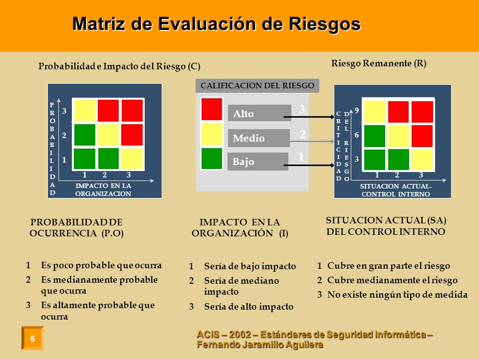 6 ACIS – 2002 – Estándares de Seguridad Informática – Fernando Jaramillo Aguilera Probabilidad e Impacto del Riesgo (C) 1 2 3 321321 IMPACTO EN LA ORGANIZACION PROBABILIDAD DE OCURRENCIA (P.O) 1Es poco probable que ocurra 2Es medianamente probable que ocurra 3Es altamente probable que ocurra 1Sería de bajo impacto 2Sería de mediano impacto 3Sería de alto impacto IMPACTO EN LA ORGANIZACIÓN (I) PROBABILIDADPROBABILIDAD CALIFICACION DEL RIESGO Alto 3 Medio 2 Bajo 1 Riesgo Remanente (R) SITUACION ACTUAL (SA) DEL CONTROL INTERNO 1Cubre en gran parte el riesgo 2Cubre medianamente el riesgo 3No existe ningún tipo de medida SITUACION ACTUAL- CONTROL INTERNO 1 2 3 963396333 CRITICIDADCRITICIDAD DELRIESGODELRIESGO Matriz de Evaluación de Riesgos