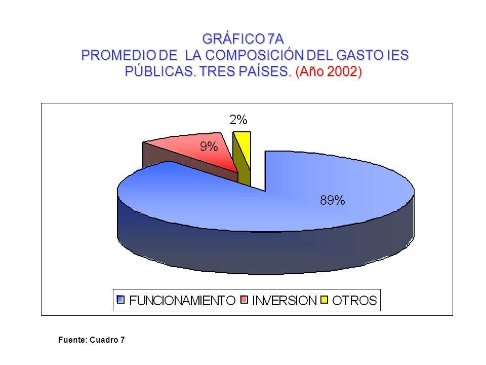 GRÁFICO 7A PROMEDIO DE LA COMPOSICIÓN DEL GASTO IES PÚBLICAS. TRES PAÍSES. (Año 2002) Fuente: Cuadro 7