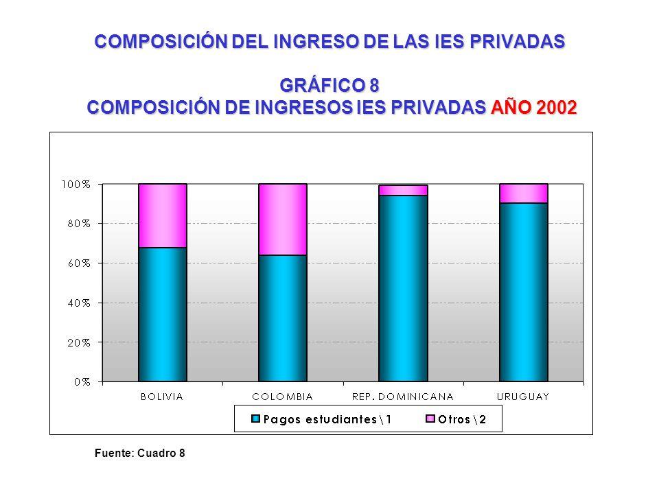 COMPOSICIÓN DEL INGRESO DE LAS IES PRIVADAS GRÁFICO 8 COMPOSICIÓN DE INGRESOS IES PRIVADAS AÑO 2002 Fuente: Cuadro 8