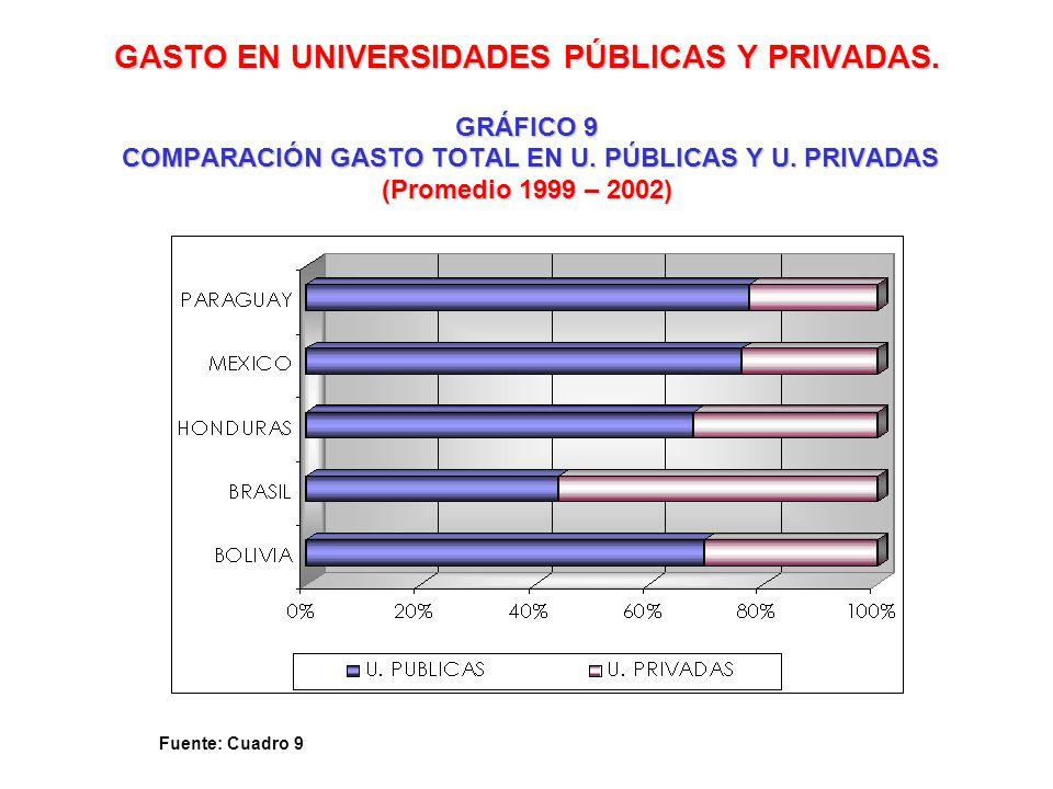 GASTO EN UNIVERSIDADES PÚBLICAS Y PRIVADAS. GRÁFICO 9 COMPARACIÓN GASTO TOTAL EN U. PÚBLICAS Y U. PRIVADAS (Promedio 1999 – 2002) Fuente: Cuadro 9