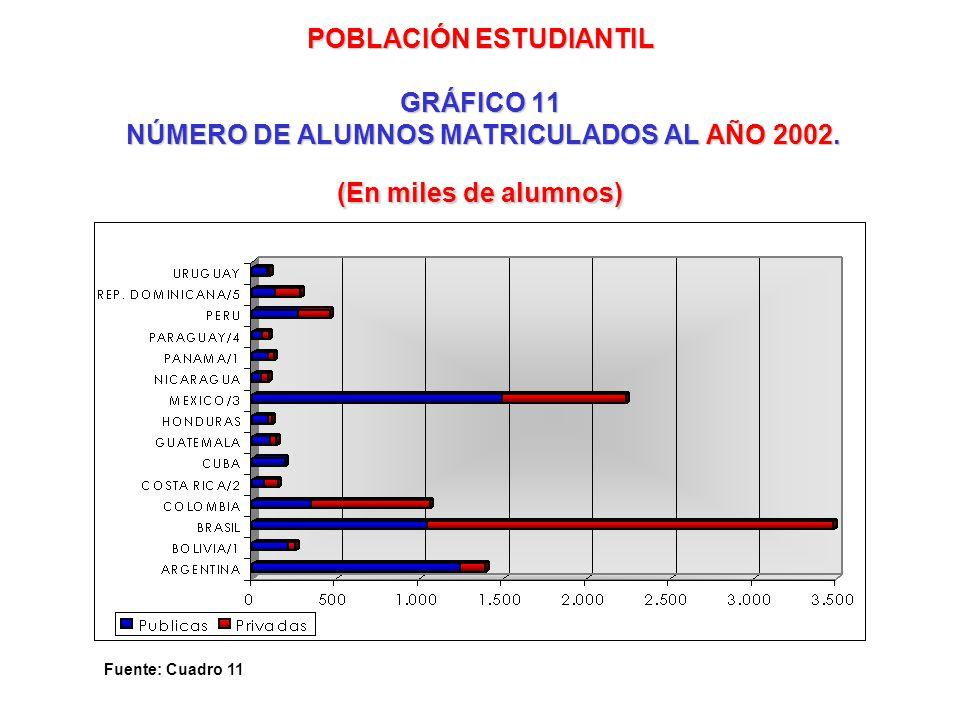 POBLACIÓN ESTUDIANTIL GRÁFICO 11 NÚMERO DE ALUMNOS MATRICULADOS AL AÑO 2002. (En miles de alumnos) Fuente: Cuadro 11