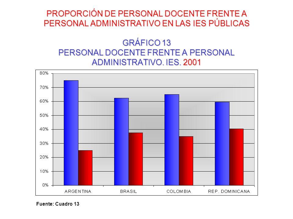 PROPORCIÓN DE PERSONAL DOCENTE FRENTE A PERSONAL ADMINISTRATIVO EN LAS IES PÚBLICAS GRÁFICO 13 PERSONAL DOCENTE FRENTE A PERSONAL ADMINISTRATIVO. IES.