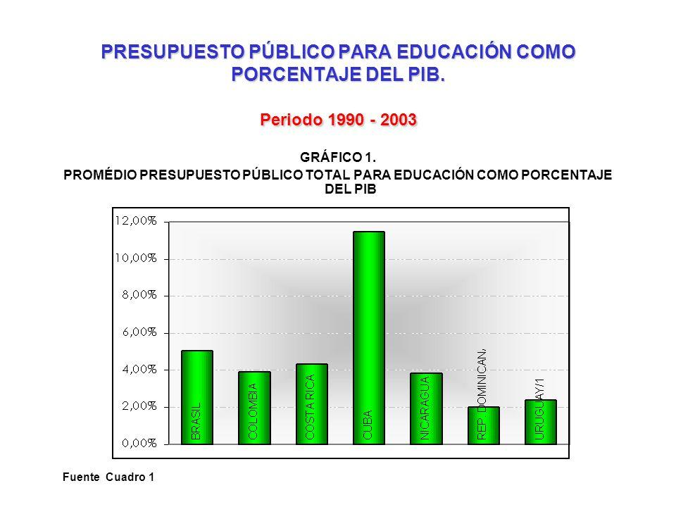 PRESUPUESTO PÚBLICO PARA EDUCACIÓN COMO PORCENTAJE DEL PIB. Periodo 1990 - 2003 GRÁFICO 1. PROMÉDIO PRESUPUESTO PÚBLICO TOTAL PARA EDUCACIÓN COMO PORC