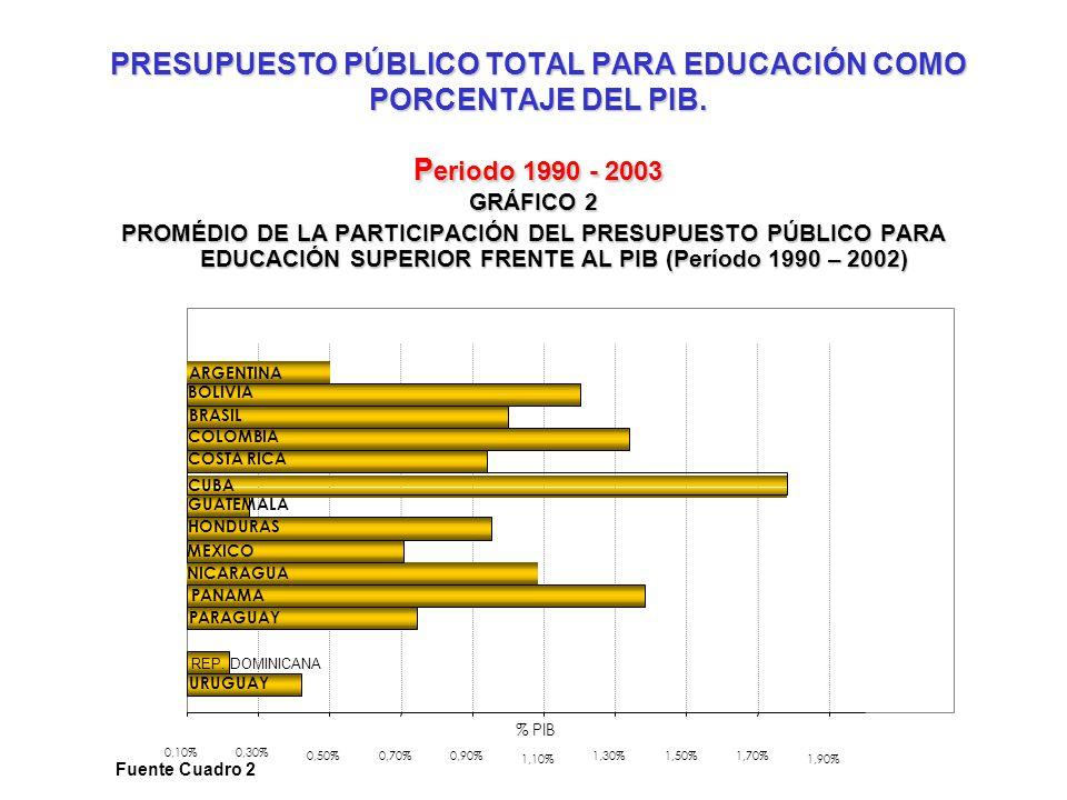 PRESUPUESTO PÚBLICO PARA EDUCACIÓN SUPERIOR COMO PORCENTAJE DEL TOTAL DEL PRESUPUESTO PÚBLICO PARA EDUCACIÓN Periodo 1990 - 2003 PRESUPUESTO PÚBLICO PARA EDUCACIÓN SUPERIOR COMO PORCENTAJE DEL TOTAL DEL PRESUPUESTO PÚBLICO PARA EDUCACIÓN.