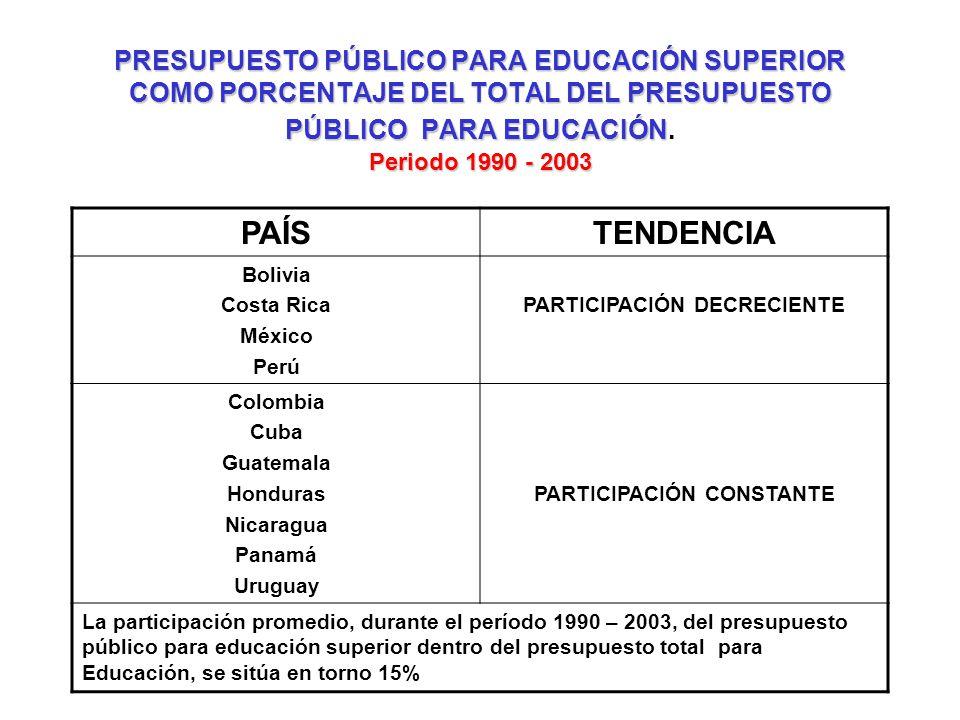 PRESUPUESTO PÚBLICO PARA EDUCACIÓN SUPERIOR COMO PORCENTAJE DEL TOTAL DEL PRESUPUESTO PÚBLICO PARA EDUCACIÓN Periodo 1990 - 2003 PRESUPUESTO PÚBLICO P