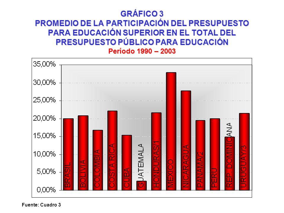GRÁFICO 3 PROMEDIO DE LA PARTICIPACIÓN DEL PRESUPUESTO PARA EDUCACIÓN SUPERIOR EN EL TOTAL DEL PRESUPUESTO PÚBLICO PARA EDUCACIÓN Período 1990 – 2003