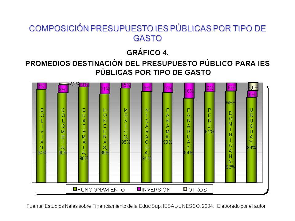COMPOSICIÓN PRESUPUESTO IES PÚBLICAS POR TIPO DE GASTO GRÁFICO 4. PROMEDIOS DESTINACIÓN DEL PRESUPUESTO PÚBLICO PARA IES PÚBLICAS POR TIPO DE GASTO Fu
