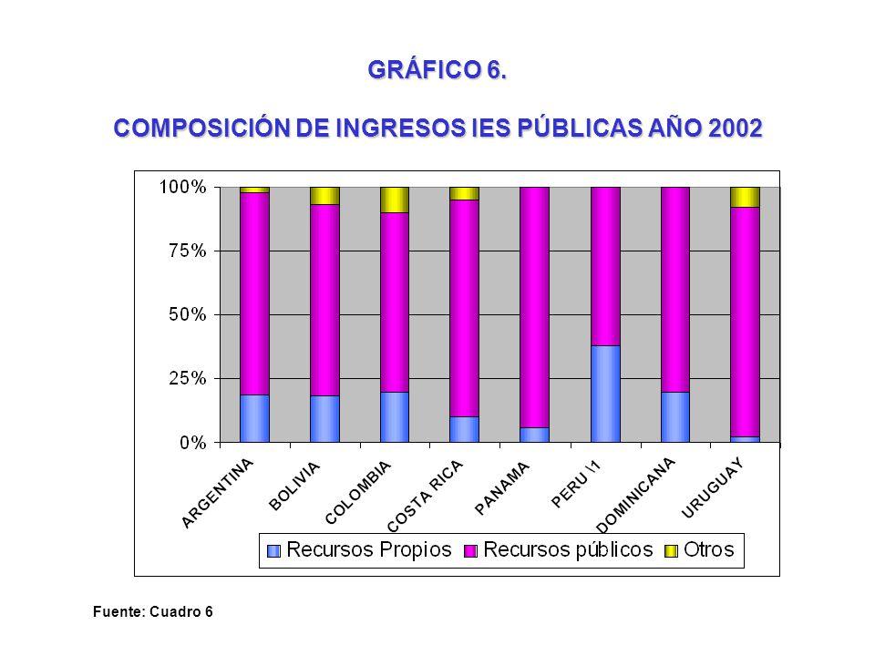 GRÁFICO 6. COMPOSICIÓN DE INGRESOS IES PÚBLICAS AÑO 2002 Fuente: Cuadro 6