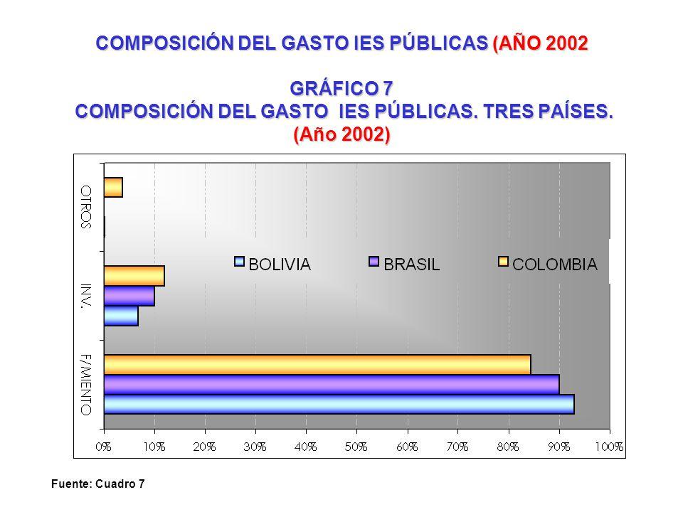 COMPOSICIÓN DEL GASTO IES PÚBLICAS (AÑO 2002 GRÁFICO 7 COMPOSICIÓN DEL GASTO IES PÚBLICAS. TRES PAÍSES. (Año 2002) Fuente: Cuadro 7