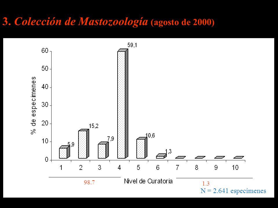 3. Colección de Mastozoología (agosto de 2000) 98.7 1.3 N = 2.641 especímenes
