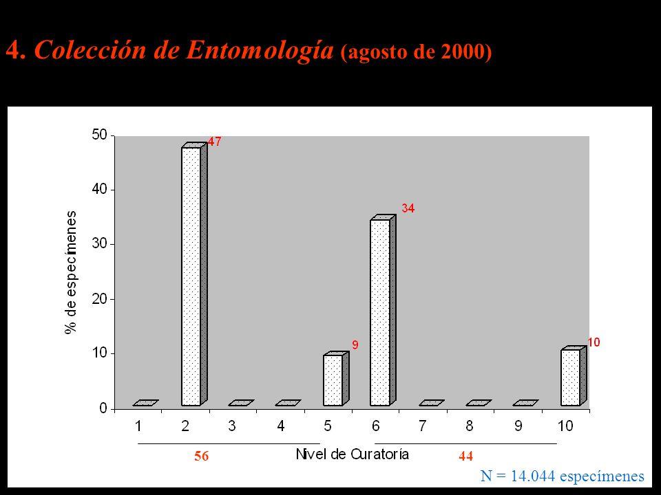 4. Colección de Entomología (agosto de 2000) N = 14.044 especímenes 5644