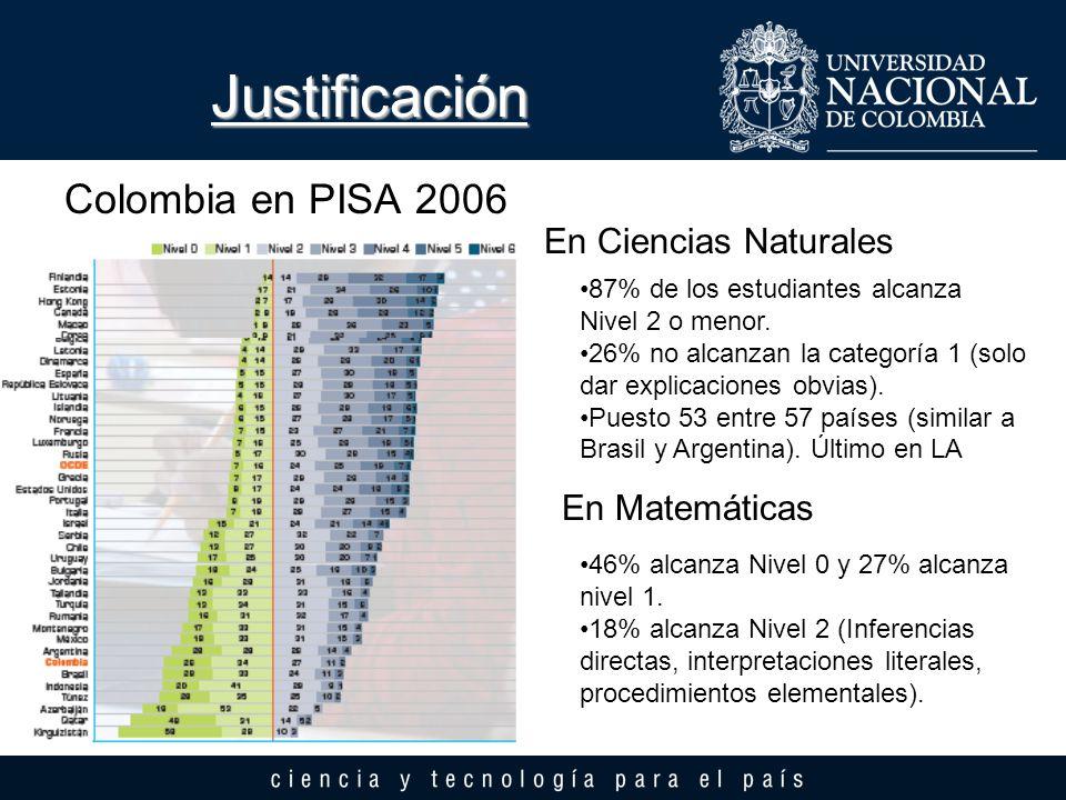 Colombia en PISA 2006 Justificación En Ciencias Naturales En Matemáticas 87% de los estudiantes alcanza Nivel 2 o menor. 26% no alcanzan la categoría