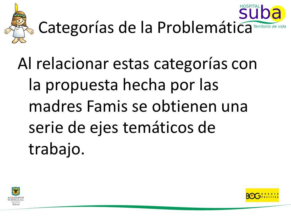 Categorías de la Problemática Al relacionar estas categorías con la propuesta hecha por las madres Famis se obtienen una serie de ejes temáticos de tr