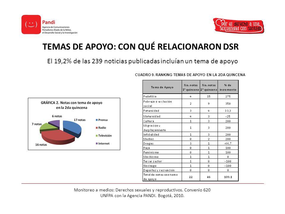 TEMAS DE APOYO: CON QUÉ RELACIONARON DSR Monitoreo a medios: Derechos sexuales y reproductivos.